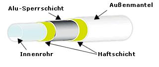 Popular Mehrschichtverbundrohr / Alu-Verbundrohr - ab Lager | heima24.de RP41