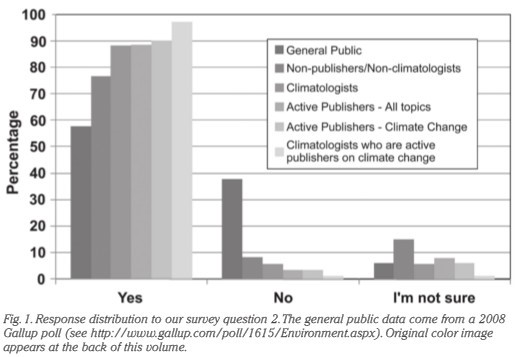 Zimmermann's survey about global warming